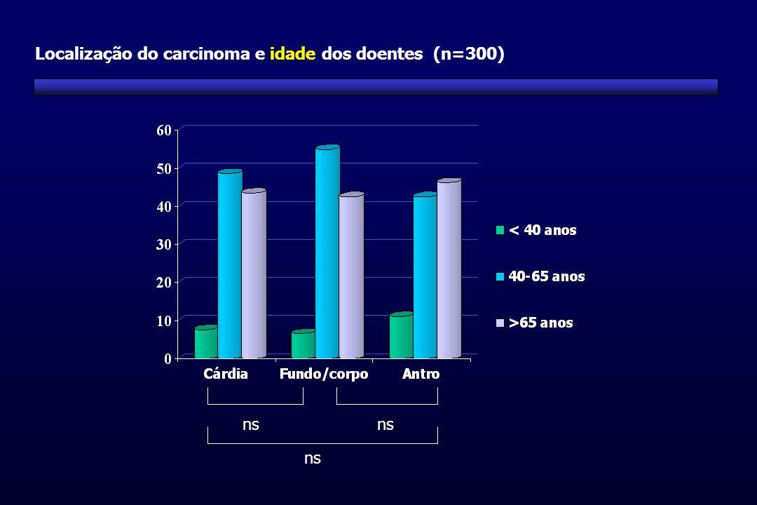 Localização do carcinoma e idade dos doentes (n=300)