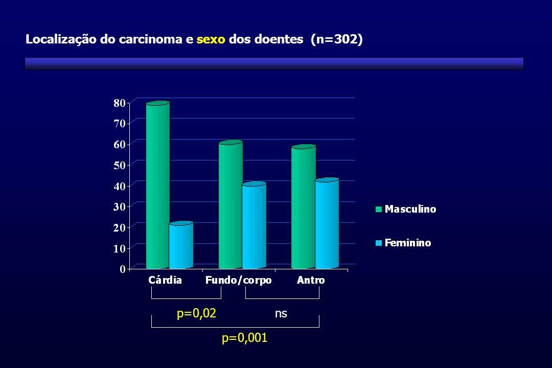 Localização do carcinoma e sexo dos doentes (n=302)