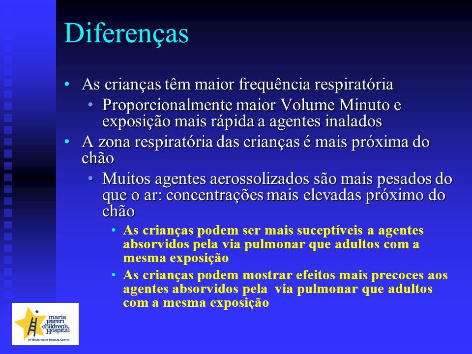 Diferenças As crianças têm maior frequência respiratória