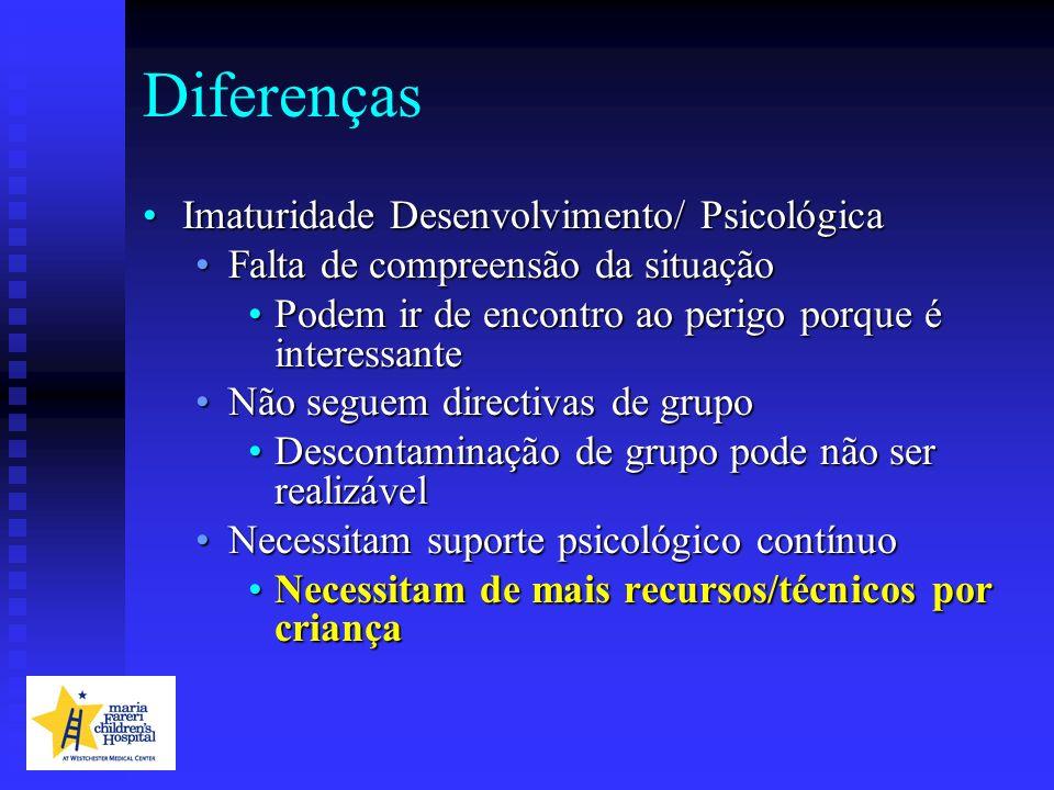 Diferenças Imaturidade Desenvolvimento/ Psicológica