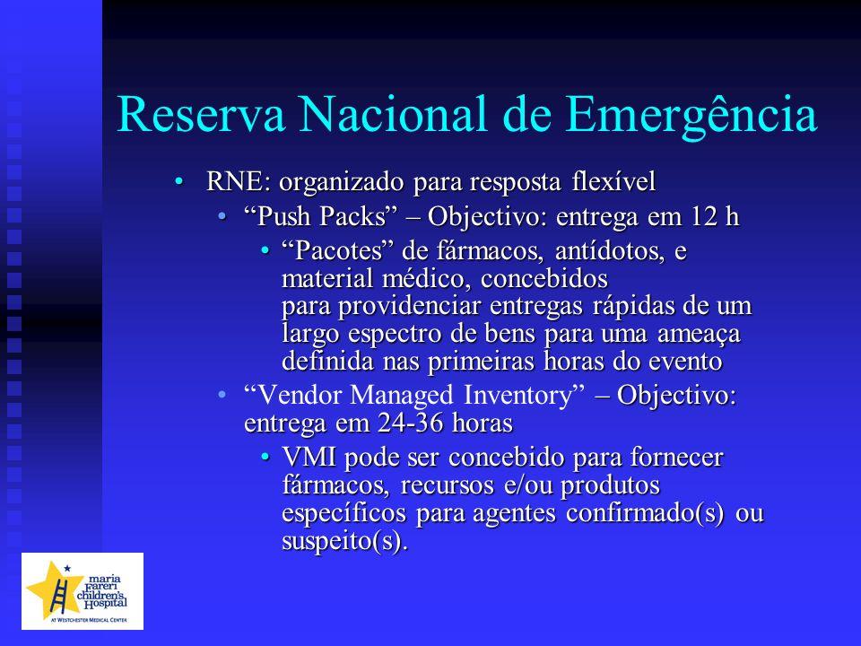 Reserva Nacional de Emergência