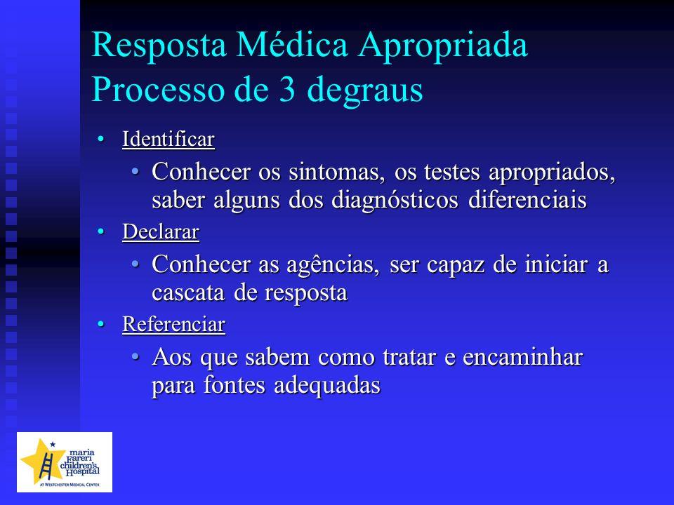 Resposta Médica Apropriada Processo de 3 degraus