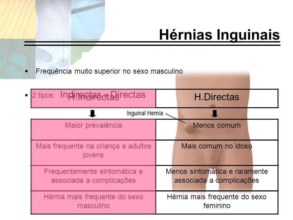 Hérnias Inguinais H.Indirectas H.Directas
