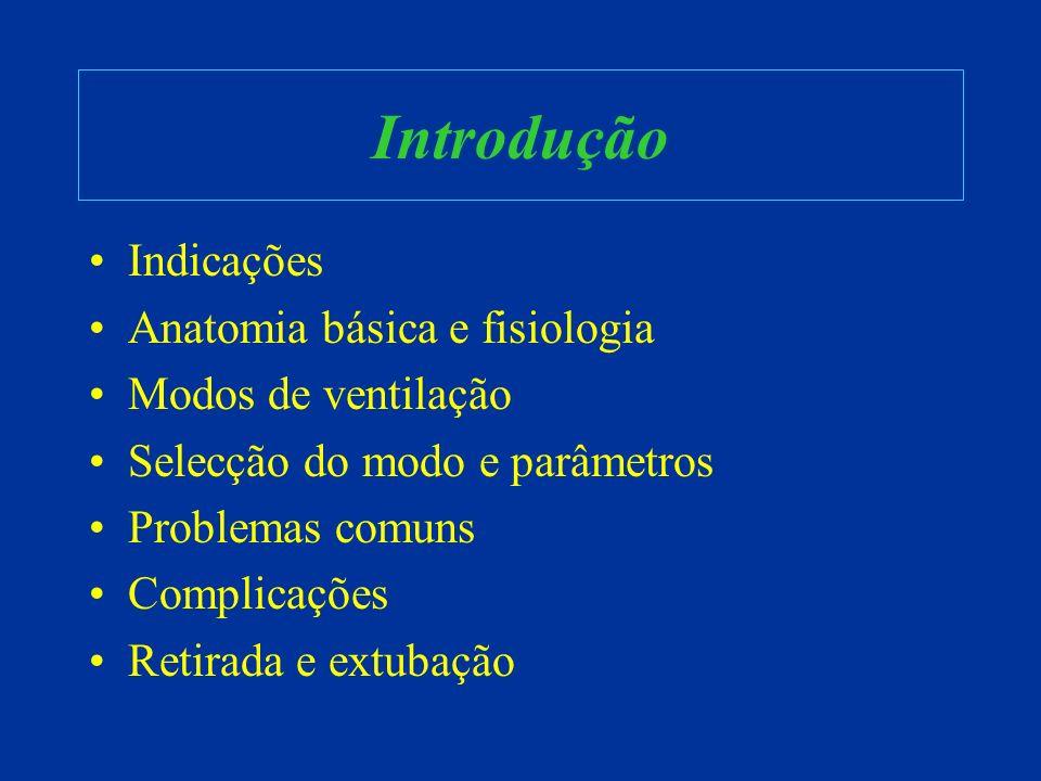 Introdução Indicações Anatomia básica e fisiologia Modos de ventilação