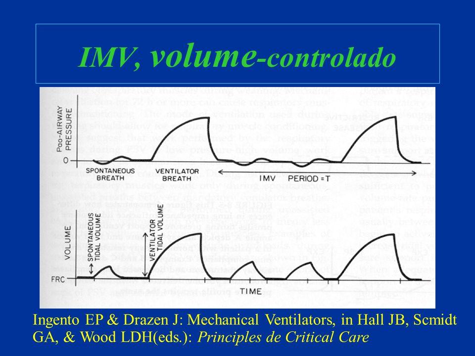 IMV, volume-controlado