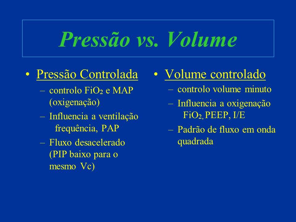 Pressão vs. Volume Pressão Controlada Volume controlado