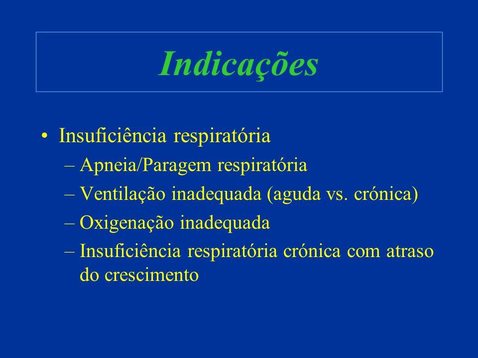 Indicações Insuficiência respiratória Apneia/Paragem respiratória