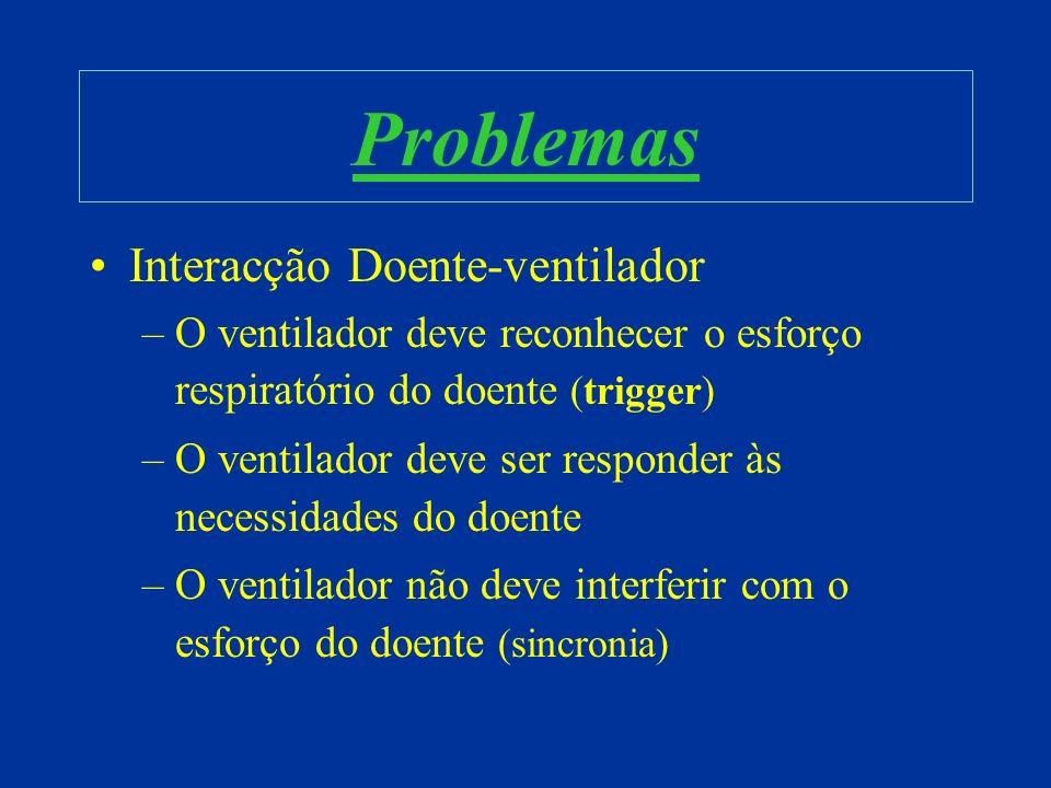 Problemas Interacção Doente-ventilador