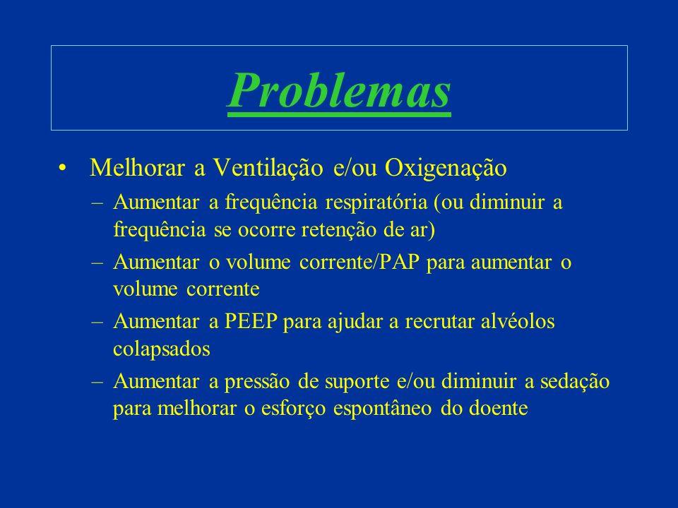 Problemas Melhorar a Ventilação e/ou Oxigenação