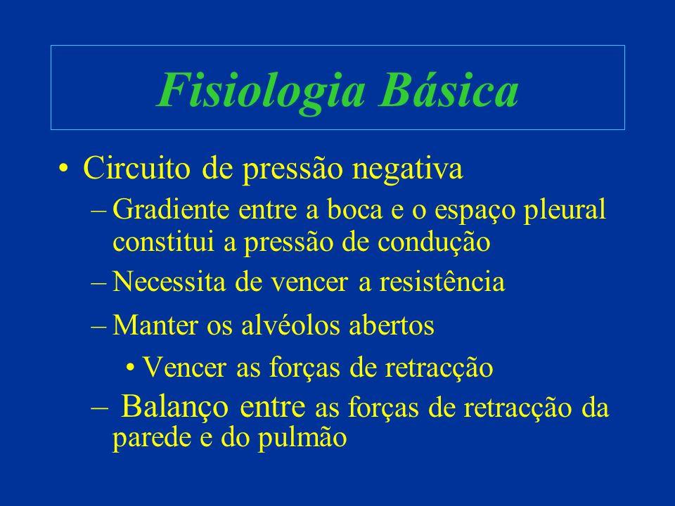 Fisiologia Básica Circuito de pressão negativa
