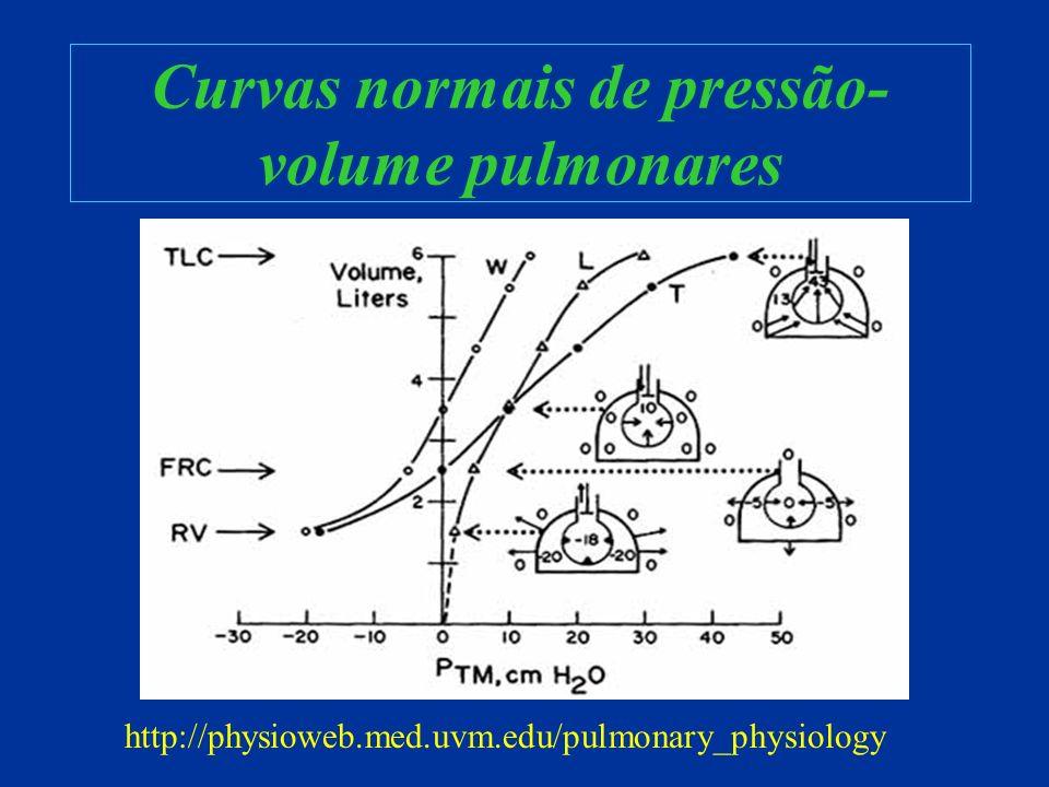 Curvas normais de pressão-volume pulmonares