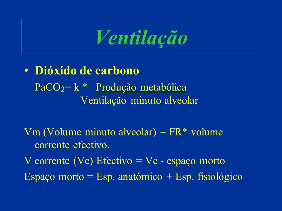 Ventilação Dióxido de carbono