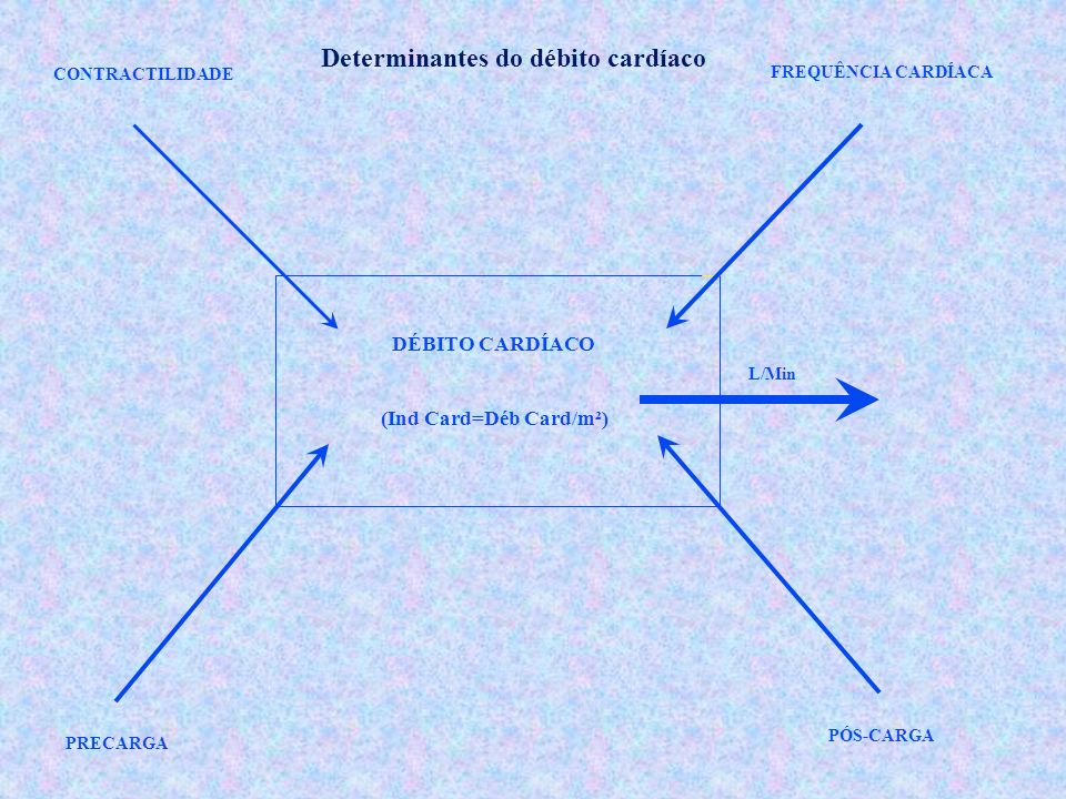 Determinantes do débito cardíaco (Ind Card=Déb Card/m²)