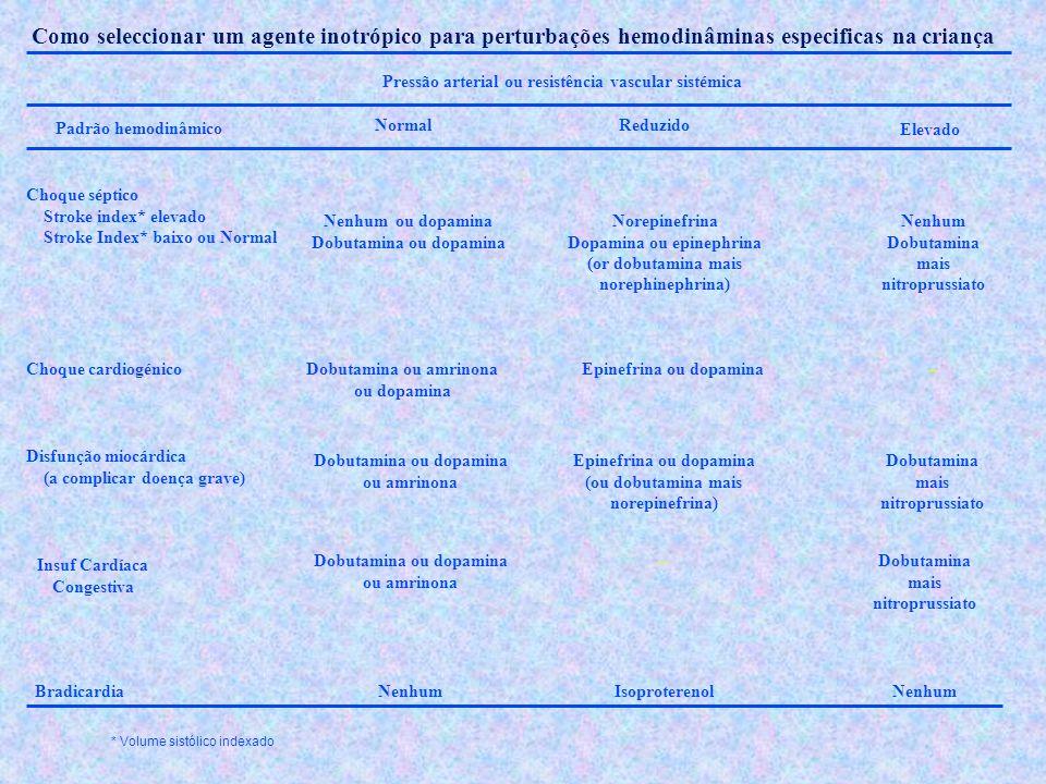 Como seleccionar um agente inotrópico para perturbações hemodinâminas especificas na criança