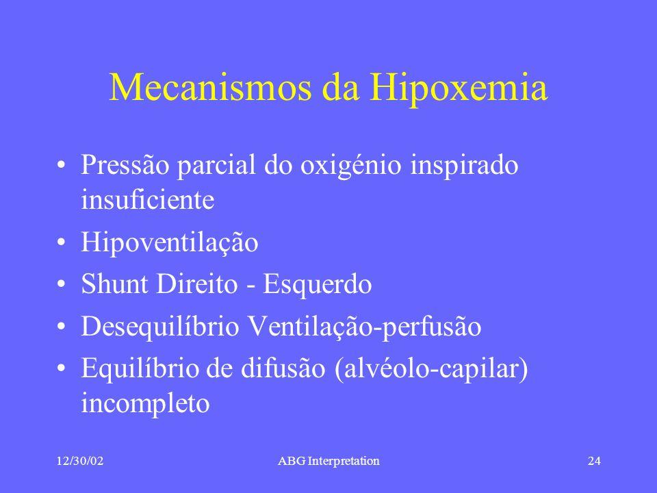 Mecanismos da Hipoxemia