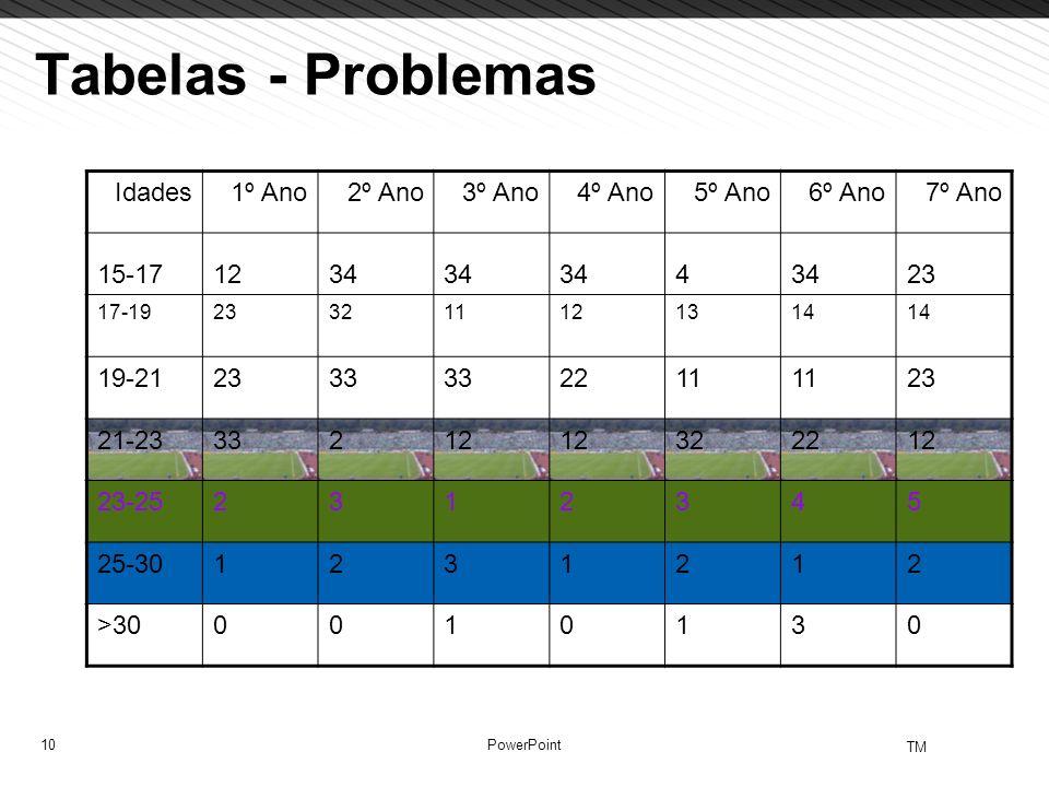 Tabelas - Problemas Idades 1º Ano 2º Ano 3º Ano 4º Ano 5º Ano 6º Ano