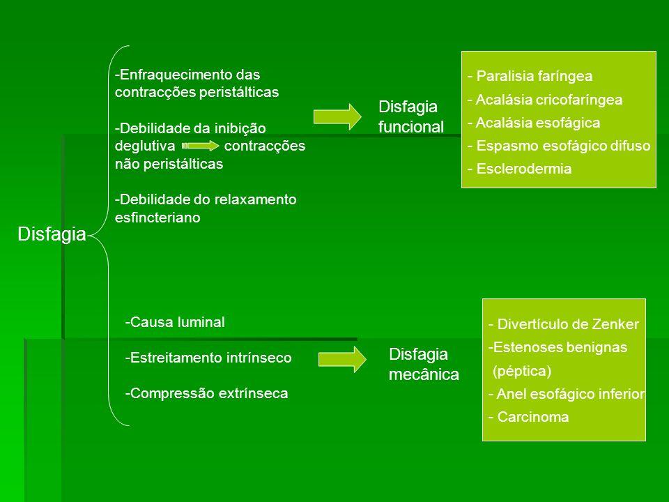 Disfagia Disfagia funcional Disfagia mecânica - Paralisia faríngea