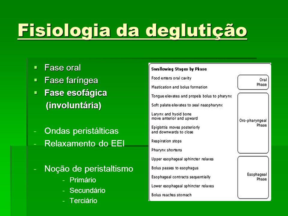 Fisiologia da deglutição