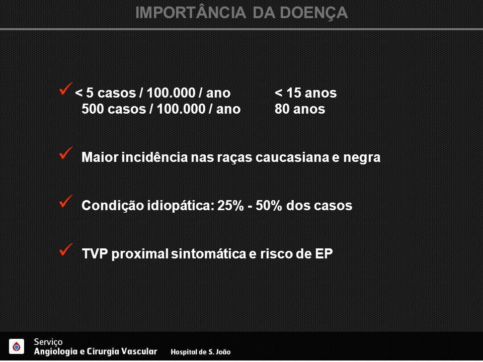 IMPORTÂNCIA DA DOENÇA < 5 casos / 100.000 / ano < 15 anos