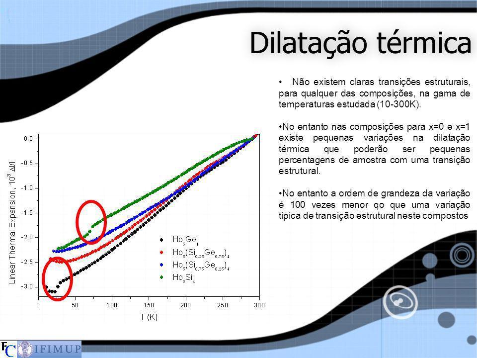 Dilatação térmica Não existem claras transições estruturais, para qualquer das composições, na gama de temperaturas estudada (10-300K).