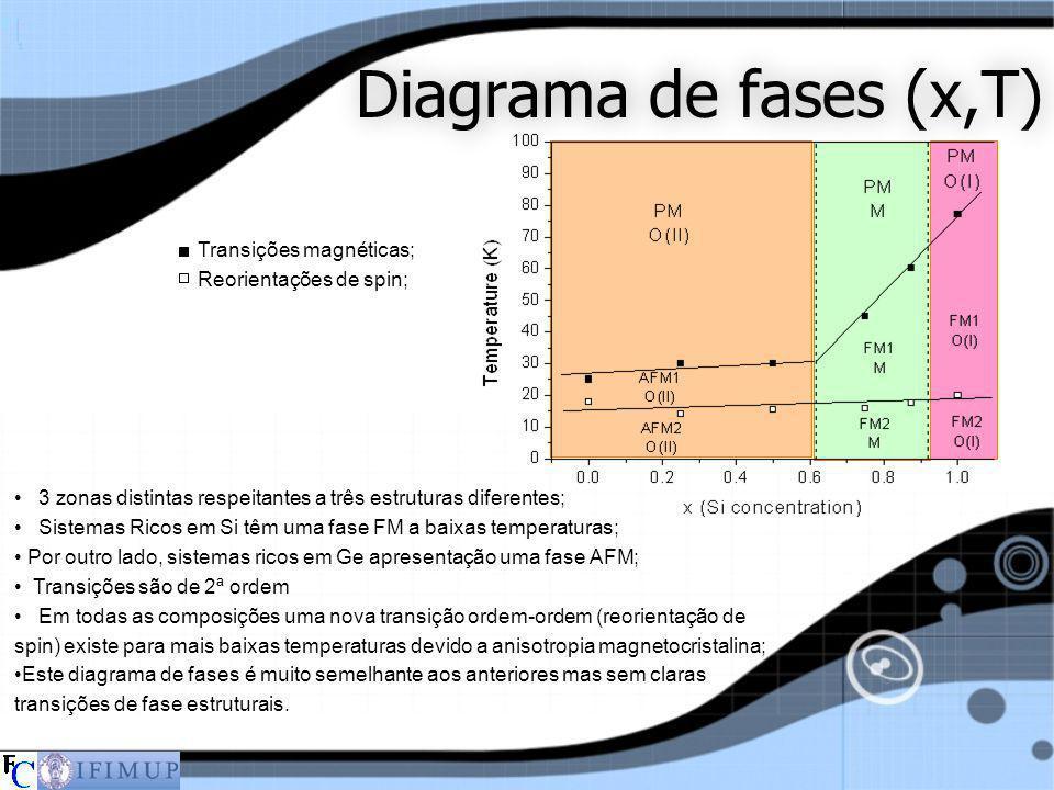 Diagrama de fases (x,T) Transições magnéticas; Reorientações de spin;