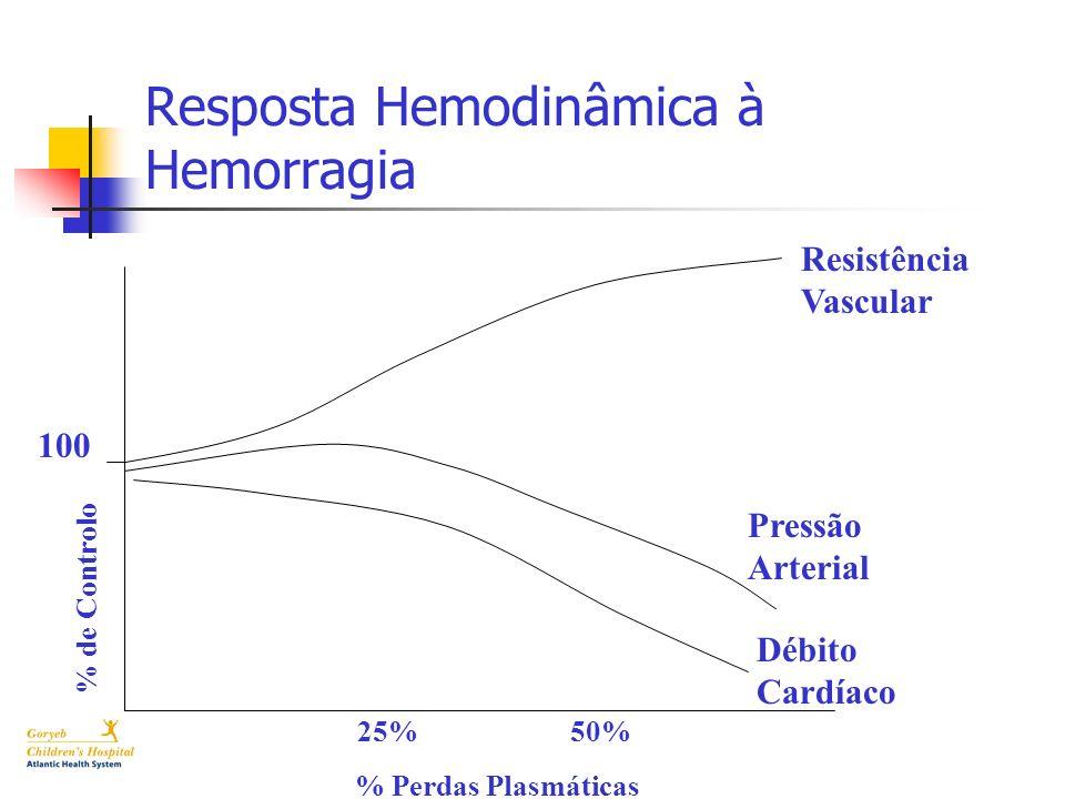 Resposta Hemodinâmica à Hemorragia