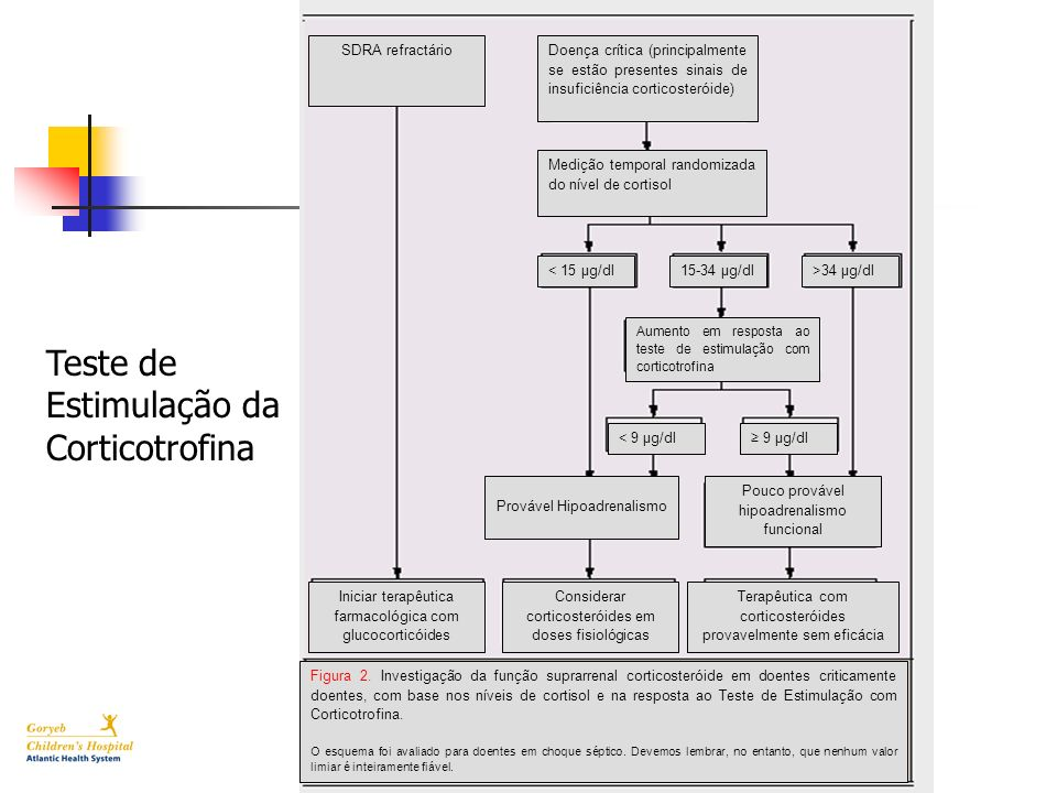 Teste de Estimulação da Corticotrofina