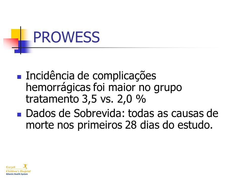 PROWESS Incidência de complicações hemorrágicas foi maior no grupo tratamento 3,5 vs. 2,0 %