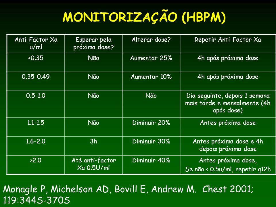 MONITORIZAÇÃO (HBPM) Anti-Factor Xa u/ml. Esperar pela próxima dose Alterar dose Repetir Anti-Factor Xa.