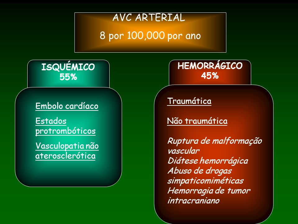 AVC ARTERIAL 8 por 100,000 por ano ISQUÉMICO 55% HEMORRÁGICO 45%