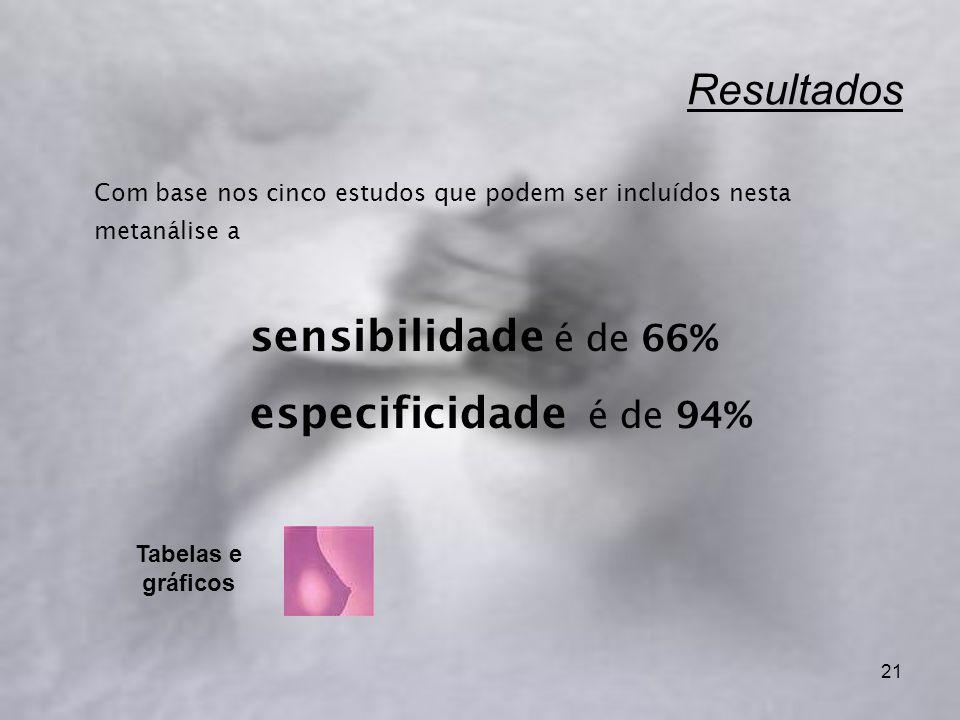 Resultados Com base nos cinco estudos que podem ser incluídos nesta metanálise a. sensibilidade é de 66%