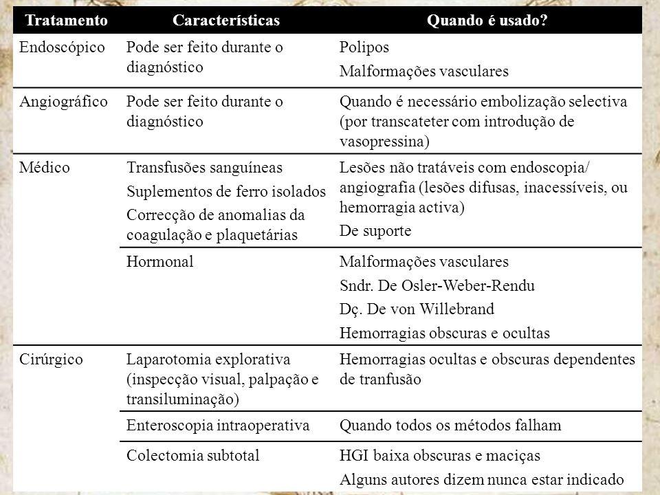 Tratamento Características Quando é usado