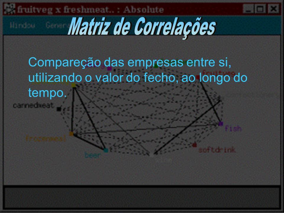 A Matriz de Correlações.