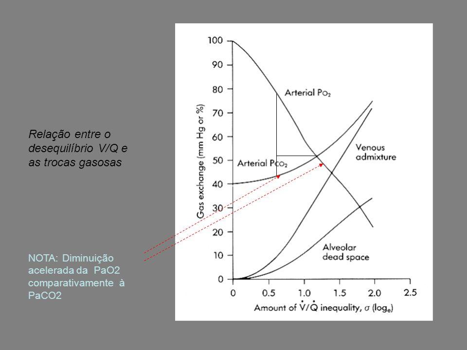 Relação entre o desequilíbrio V/Q e as trocas gasosas