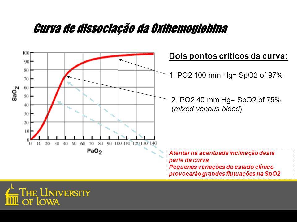 Curva de dissociação da Oxihemoglobina