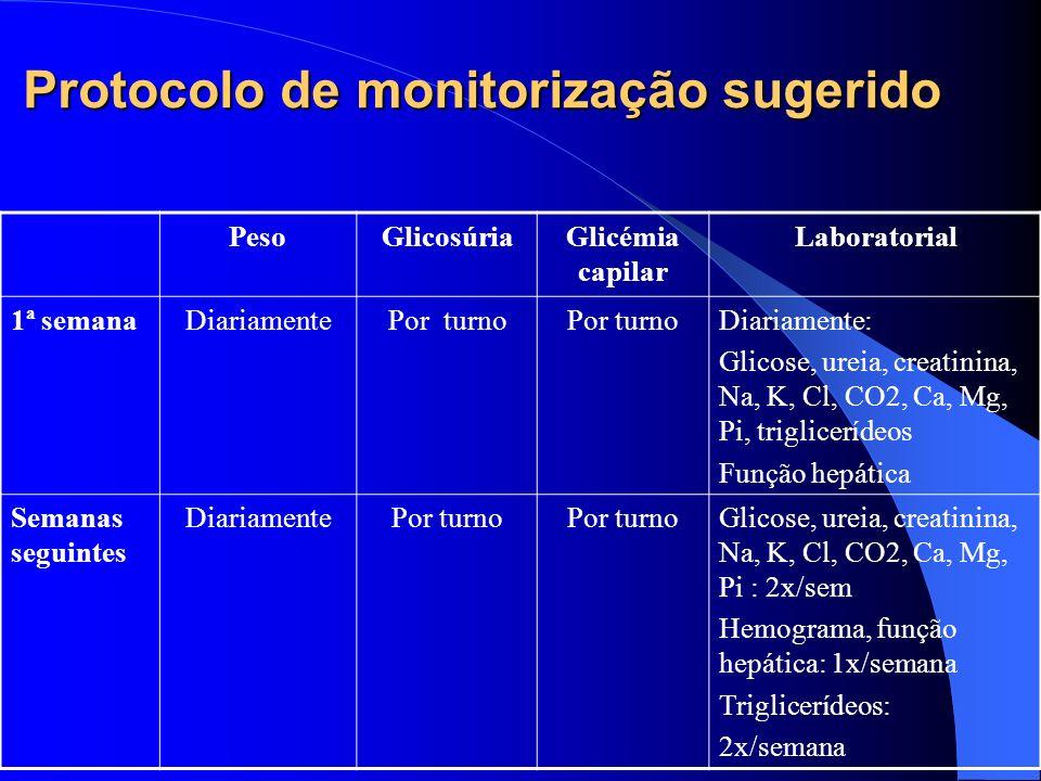 Protocolo de monitorização sugerido