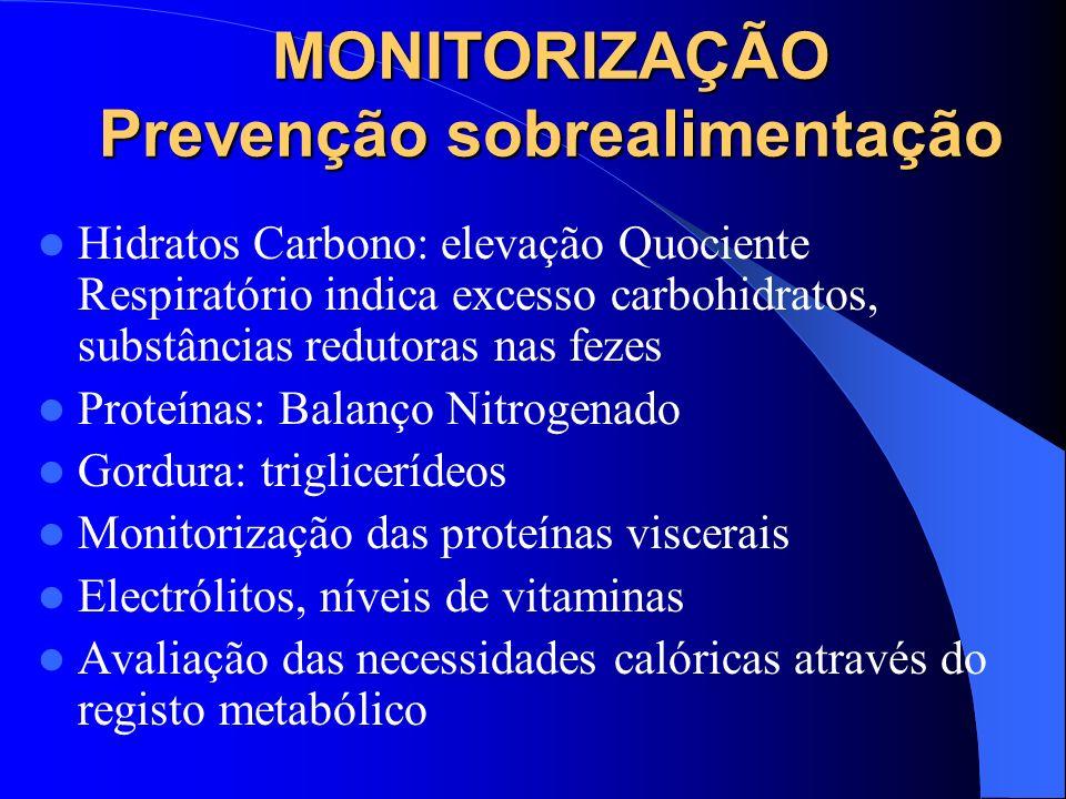 MONITORIZAÇÃO Prevenção sobrealimentação