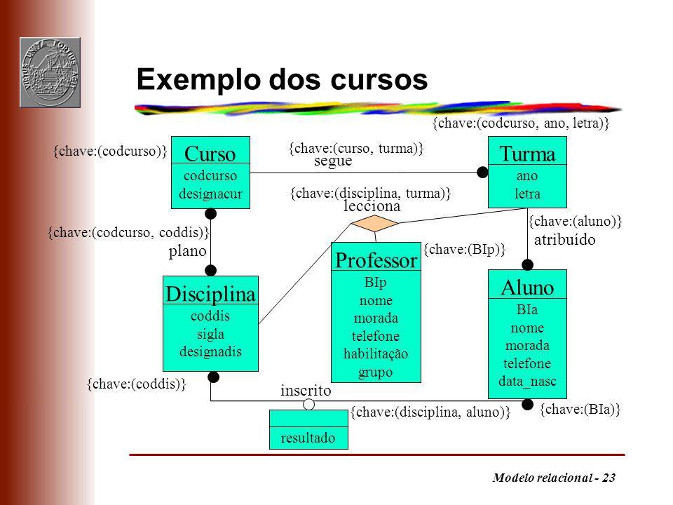 Exemplo dos cursos Curso Turma Professor Aluno Disciplina segue