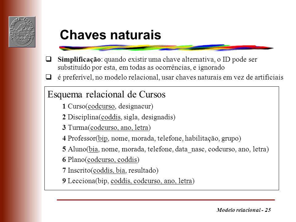 Chaves naturais Esquema relacional de Cursos