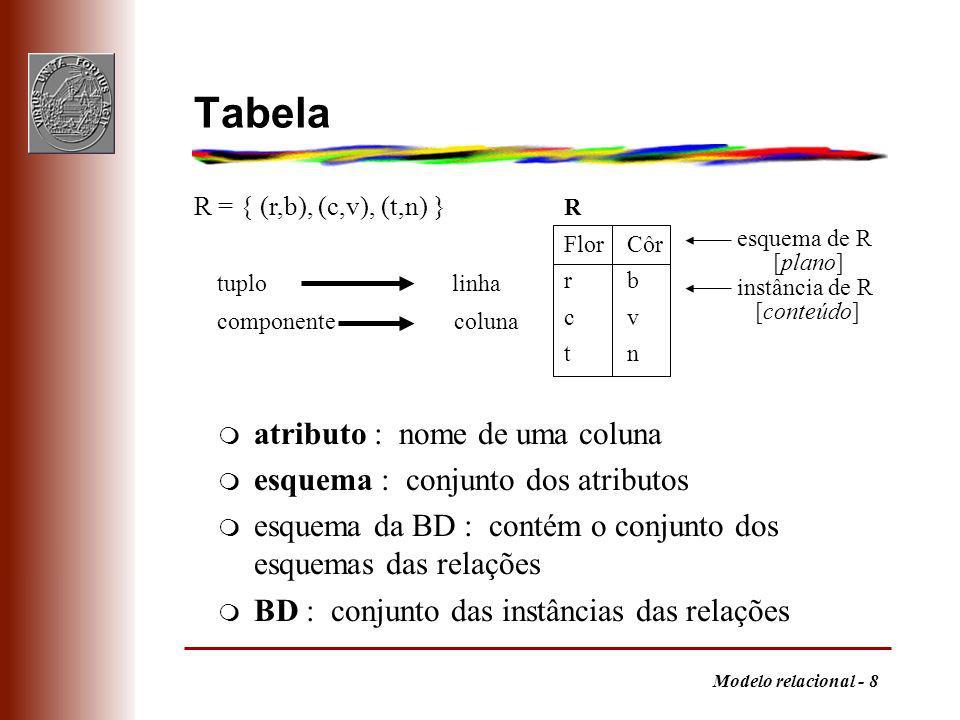 Tabela atributo : nome de uma coluna esquema : conjunto dos atributos