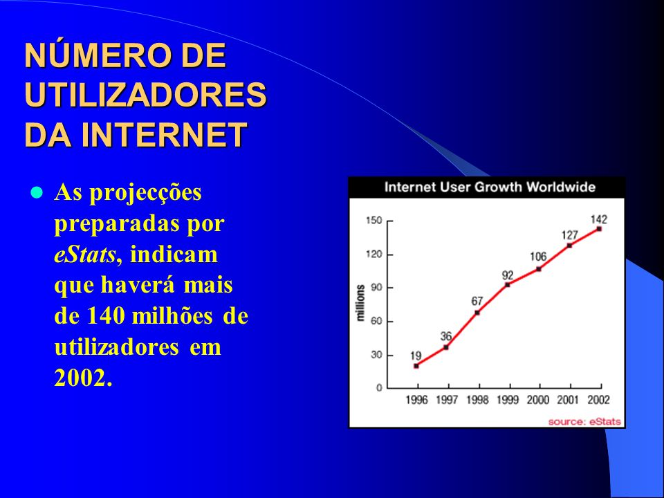 NÚMERO DE UTILIZADORES DA INTERNET