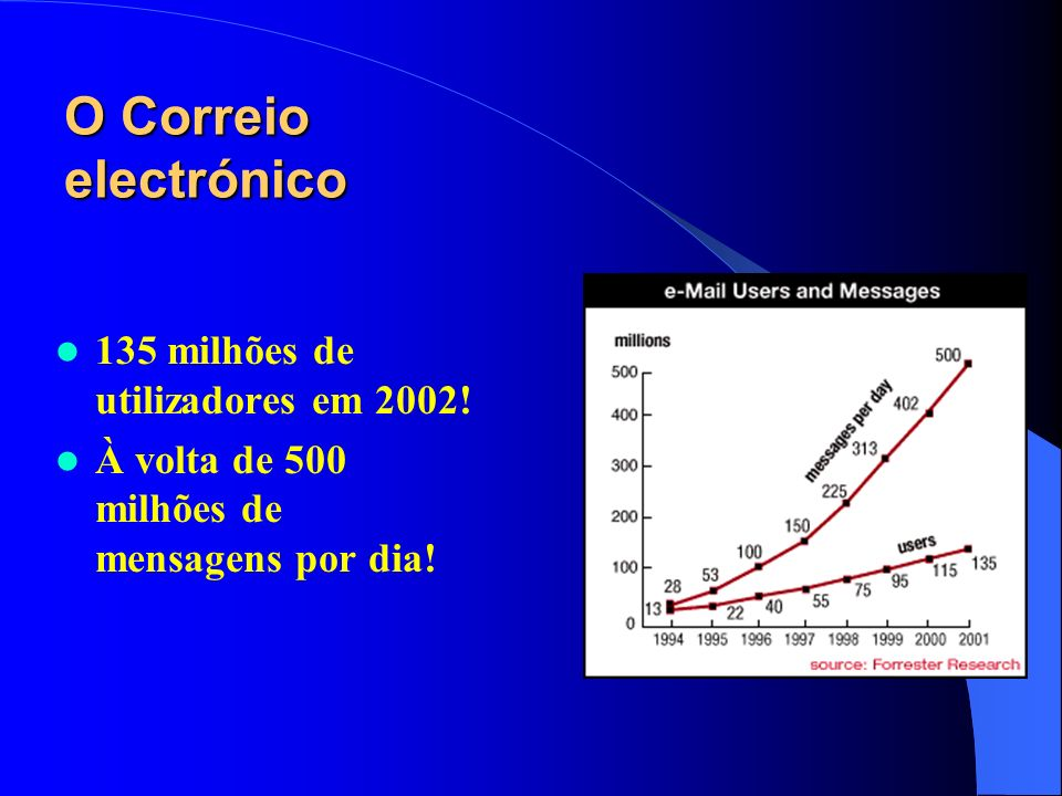 O Correio electrónico 135 milhões de utilizadores em 2002!