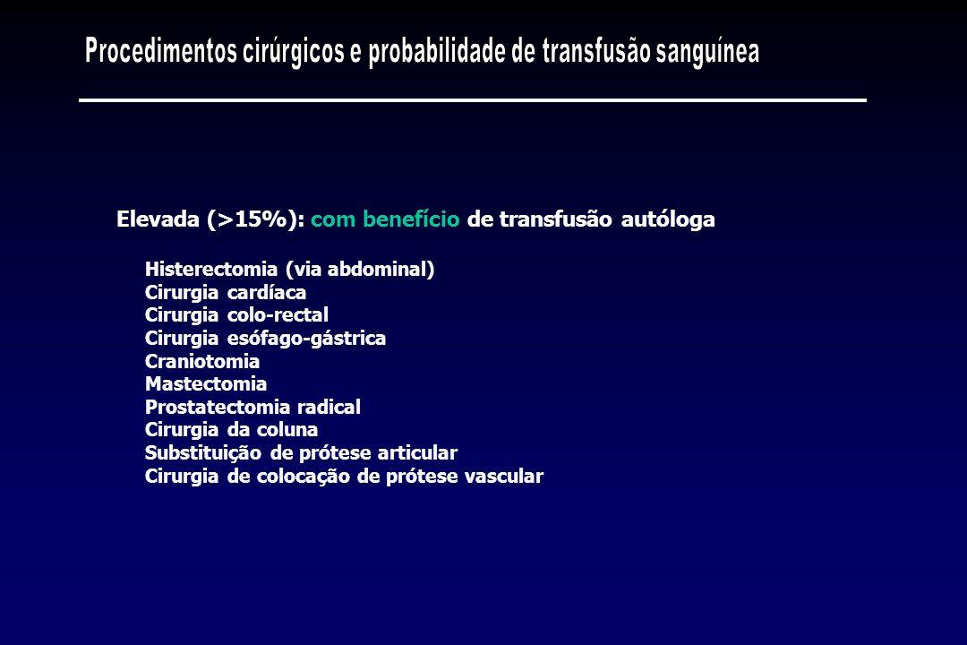 Procedimentos cirúrgicos e probabilidade de transfusão sanguínea