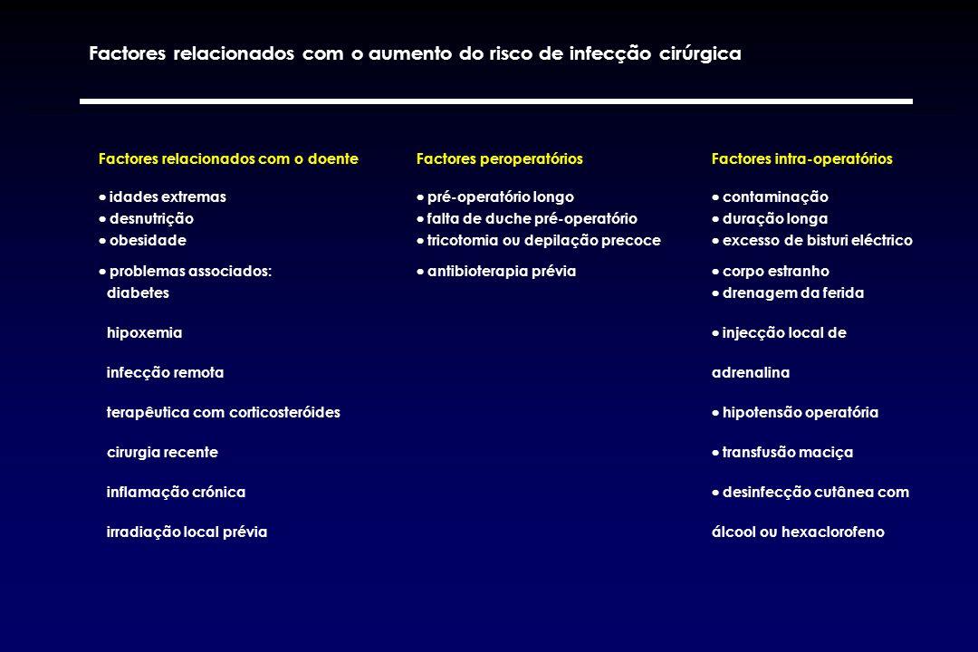 Factores relacionados com o aumento do risco de infecção cirúrgica
