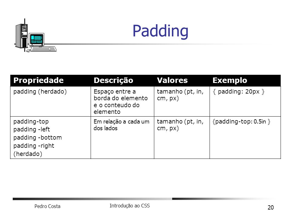 Padding Propriedade Descrição Valores Exemplo padding (herdado)