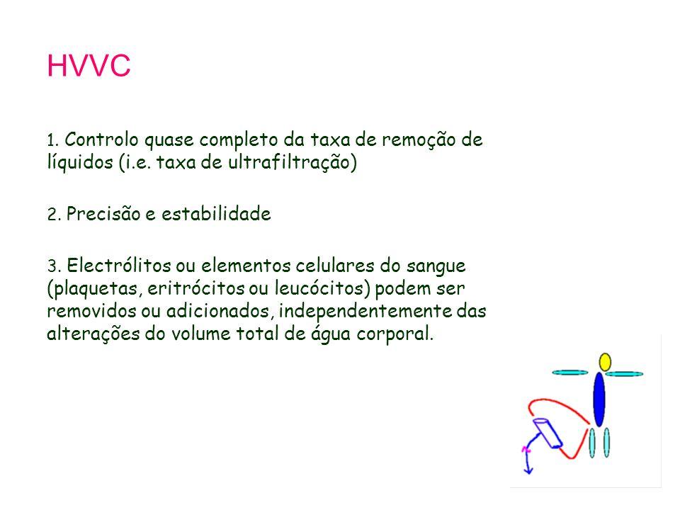 Tetralogy of Fallot 21.9.98. HVVC. 1. Controlo quase completo da taxa de remoção de líquidos (i.e. taxa de ultrafiltração)