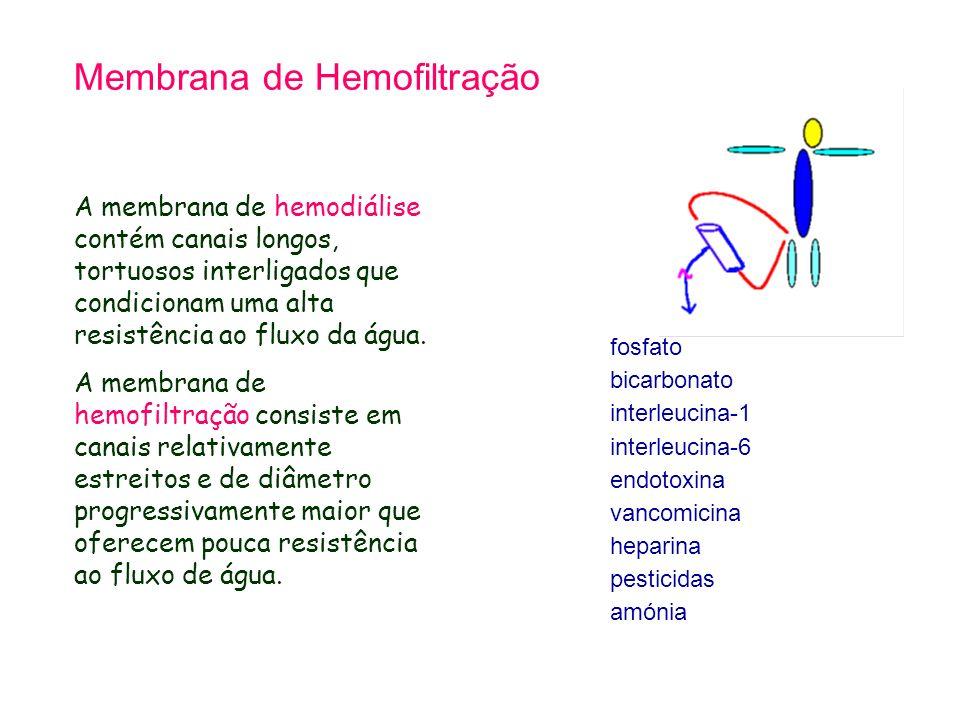 Membrana de Hemofiltração
