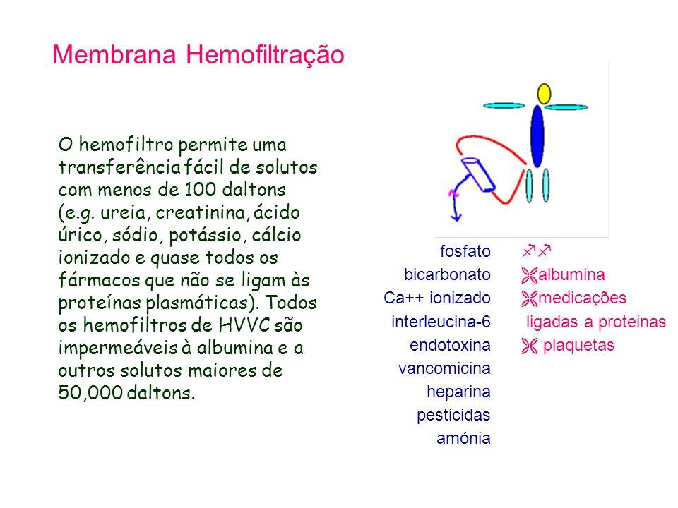 Membrana Hemofiltração