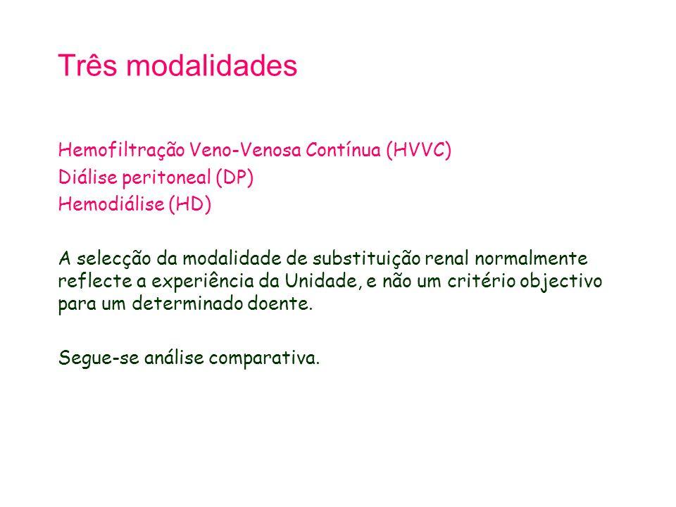 Três modalidades Hemofiltração Veno-Venosa Contínua (HVVC)