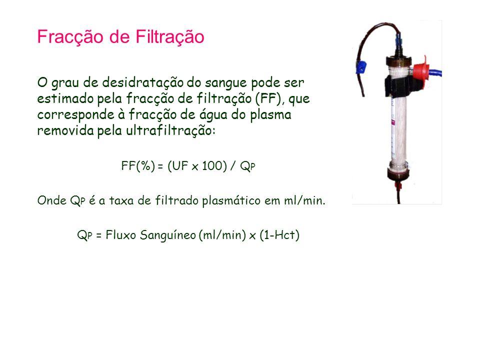 QP = Fluxo Sanguíneo (ml/min) x (1-Hct)